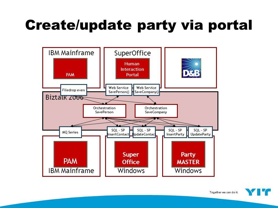 Create/update party via portal