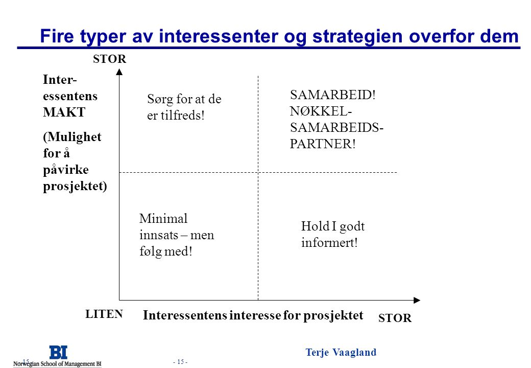 Fire typer av interessenter og strategien overfor dem