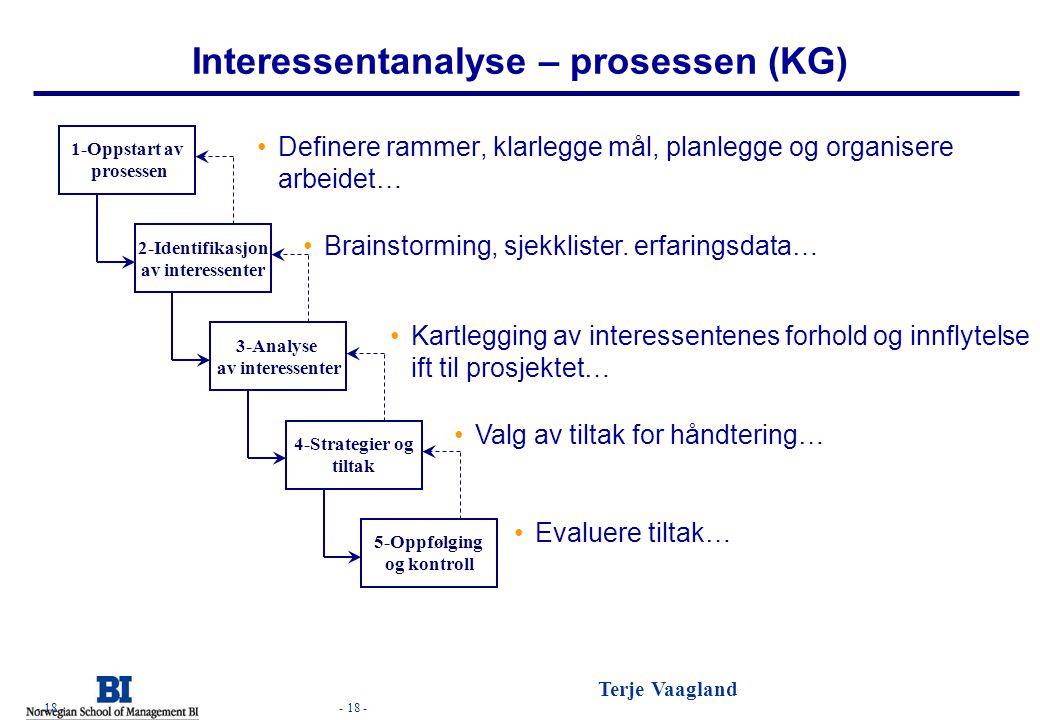 Interessentanalyse – prosessen (KG)