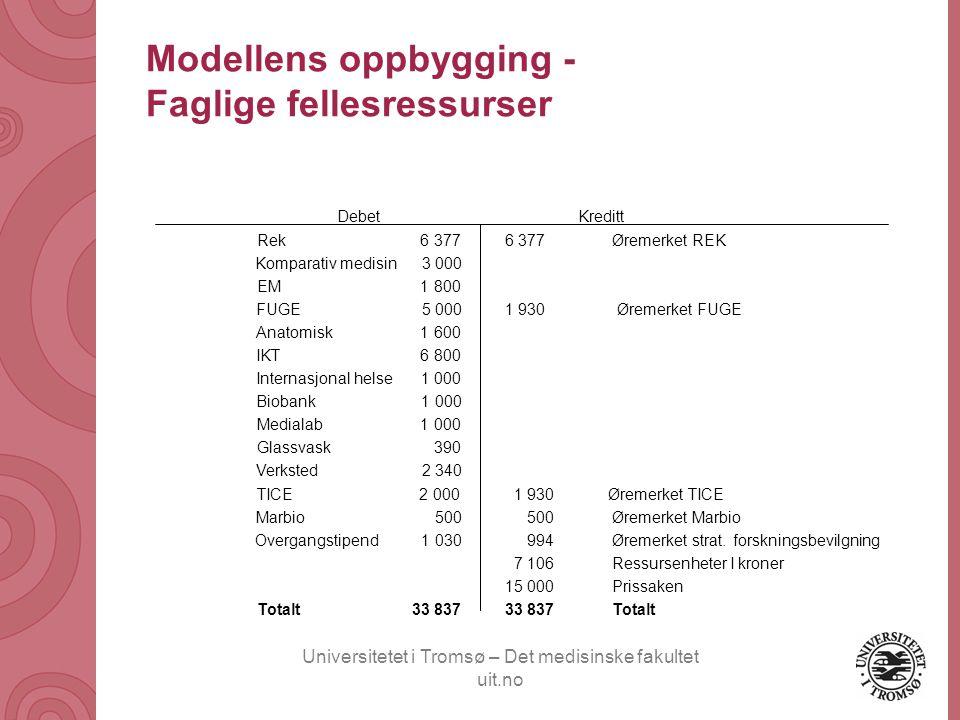 Modellens oppbygging - Faglige fellesressurser