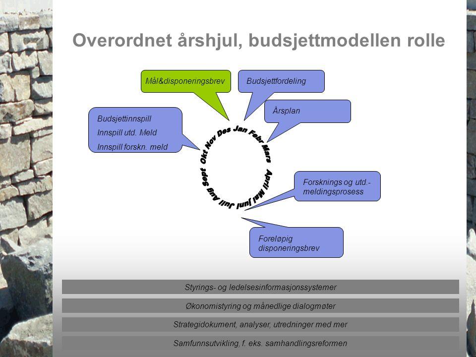 Overordnet årshjul, budsjettmodellen rolle