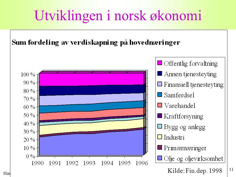 Utviklingen i norsk økonomi
