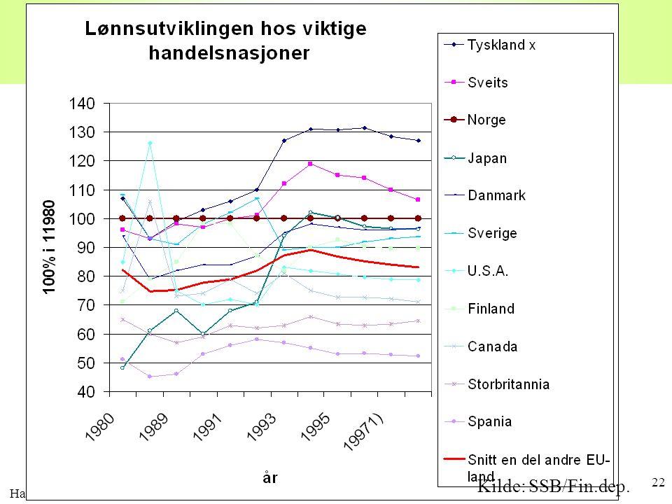 Lønnsnivået i Norge Kilde: SSB/Fin.dep. Harald Romstad