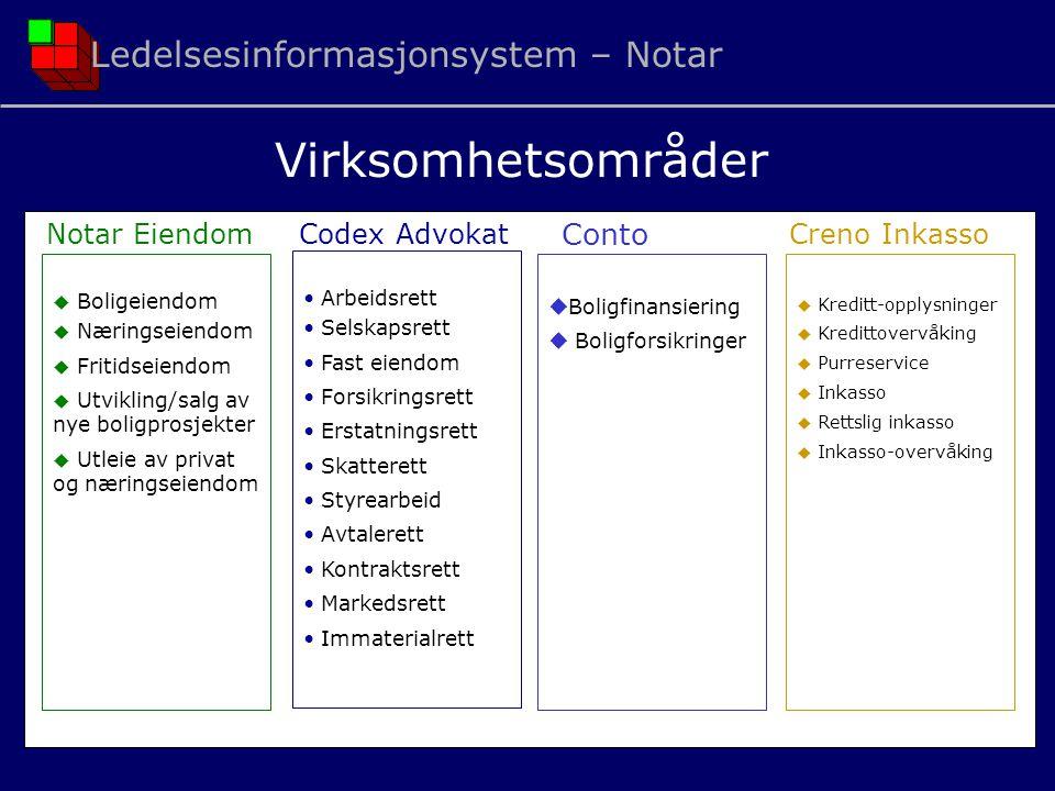 Virksomhetsområder Ledelsesinformasjonsystem – Notar Conto