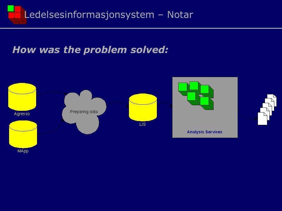 Ledelsesinformasjonsystem – Notar