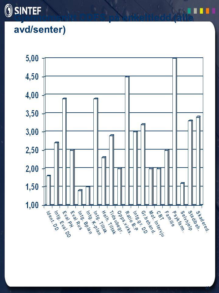 Gjennomsnitt DDFS på enkeltledd (alle avd/senter)