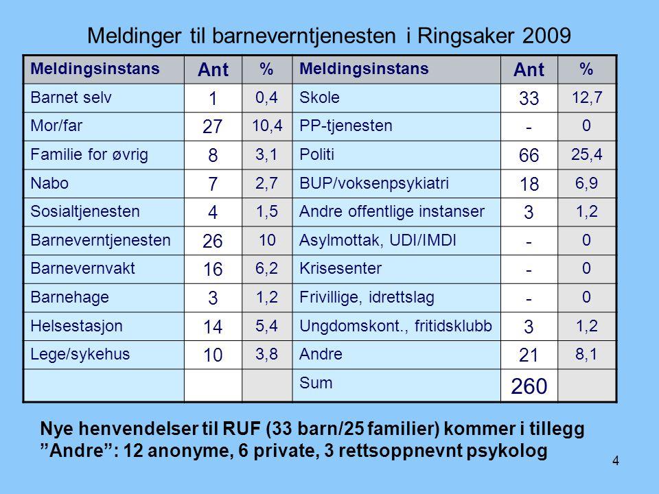 Meldinger til barneverntjenesten i Ringsaker 2009