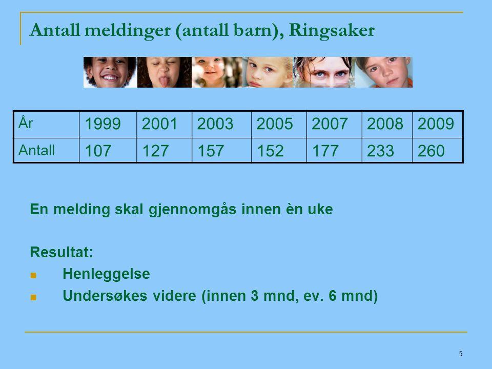 Antall meldinger (antall barn), Ringsaker