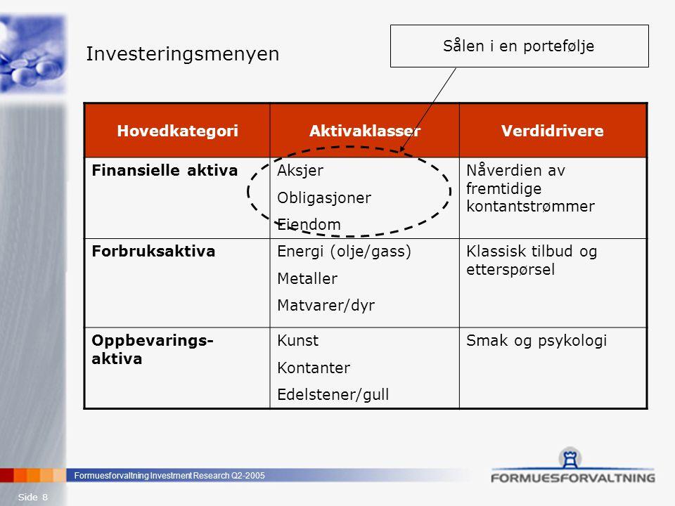 Investeringsmenyen Sålen i en portefølje Hovedkategori Aktivaklasser