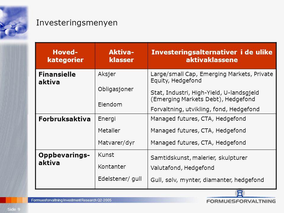 Investeringsalternativer i de ulike aktivaklassene