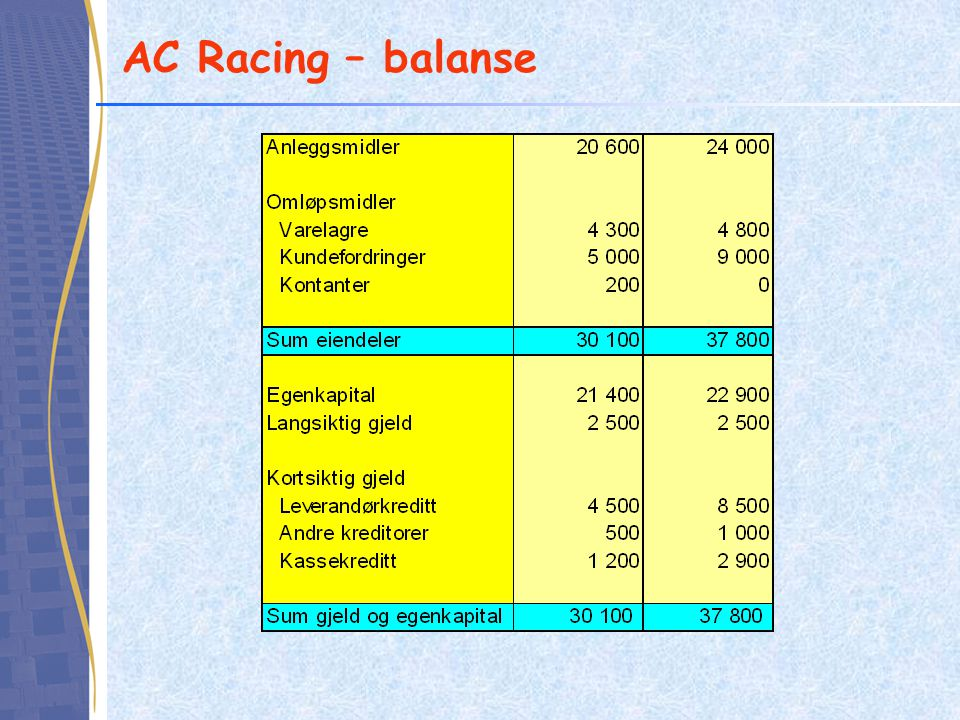 AC Racing – balanse