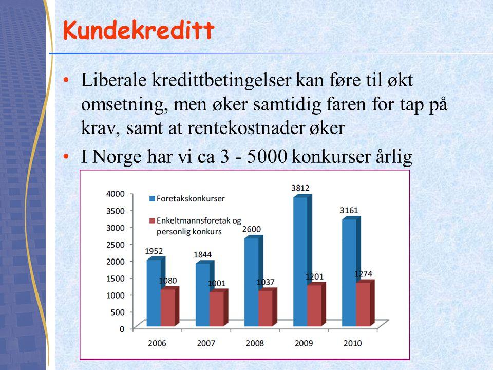 Kundekreditt Liberale kredittbetingelser kan føre til økt omsetning, men øker samtidig faren for tap på krav, samt at rentekostnader øker.