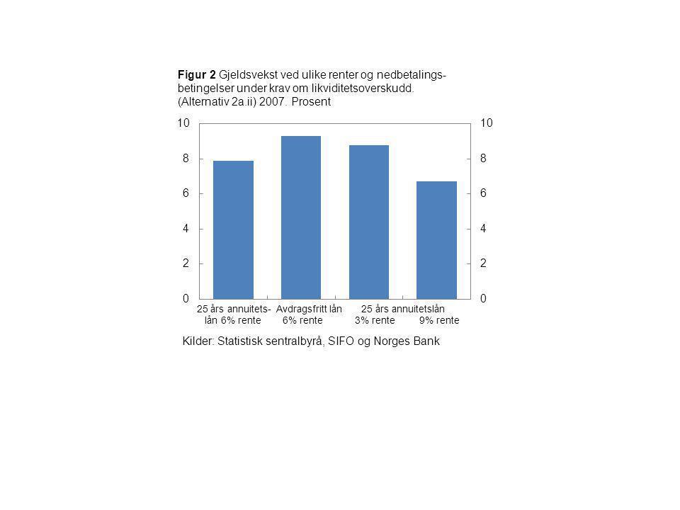 Kilder: Statistisk sentralbyrå, SIFO og Norges Bank
