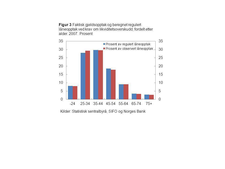 Figur 3 Faktisk gjeldsopptak og beregnet regulert låneopptak ved krav om likviditetsoverskudd, fordelt etter alder. 2007. Prosent
