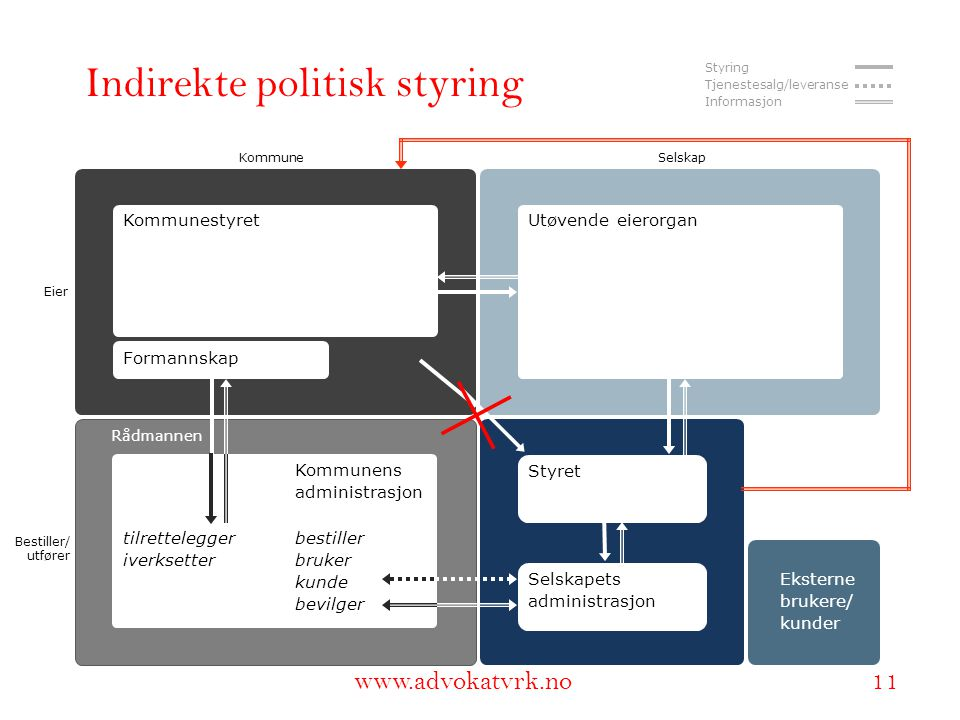 Indirekte politisk styring