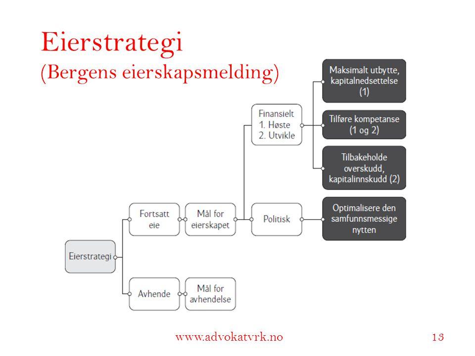 Eierstrategi (Bergens eierskapsmelding)