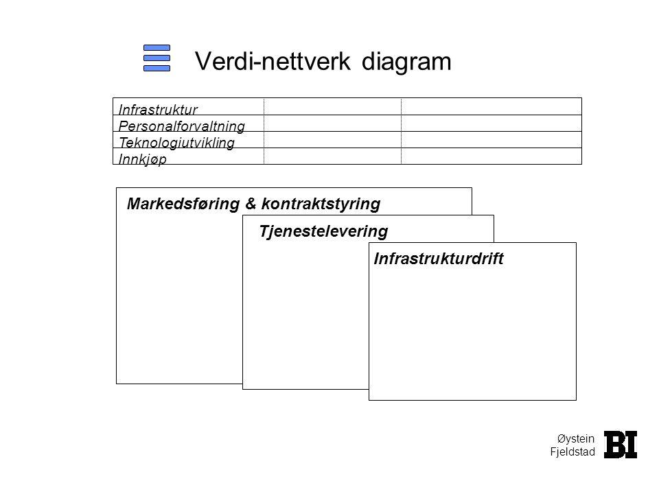 Verdi-nettverk diagram