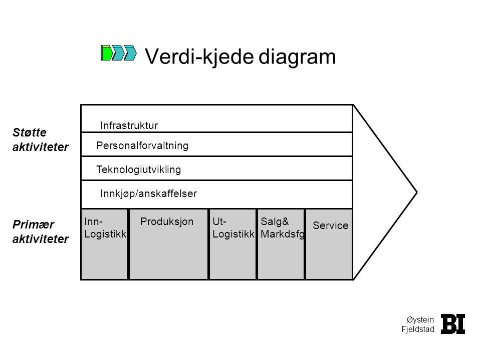 Verdi-kjede diagram Støtte aktiviteter Primær aktiviteter