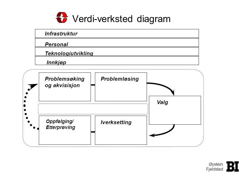 Verdi-verksted diagram