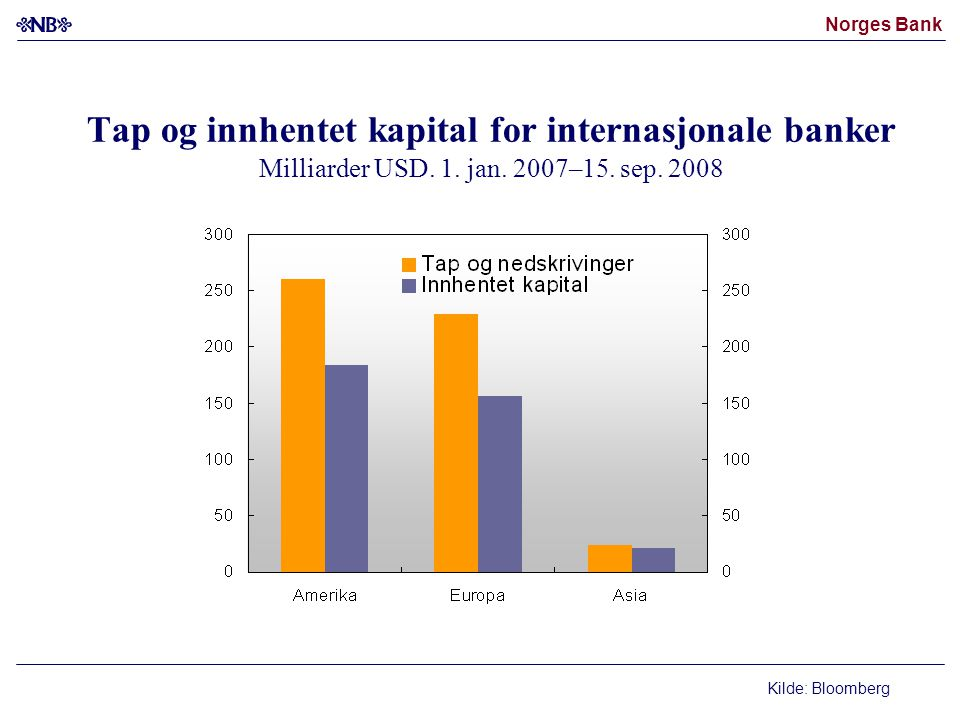 Tap og innhentet kapital for internasjonale banker Milliarder USD. 1