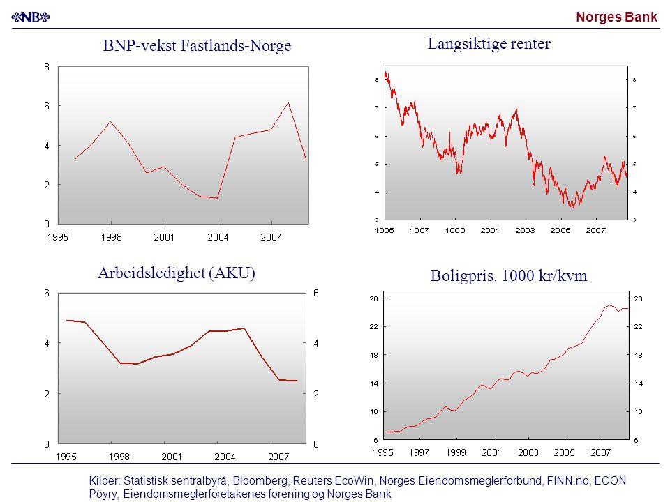 BNP-vekst Fastlands-Norge
