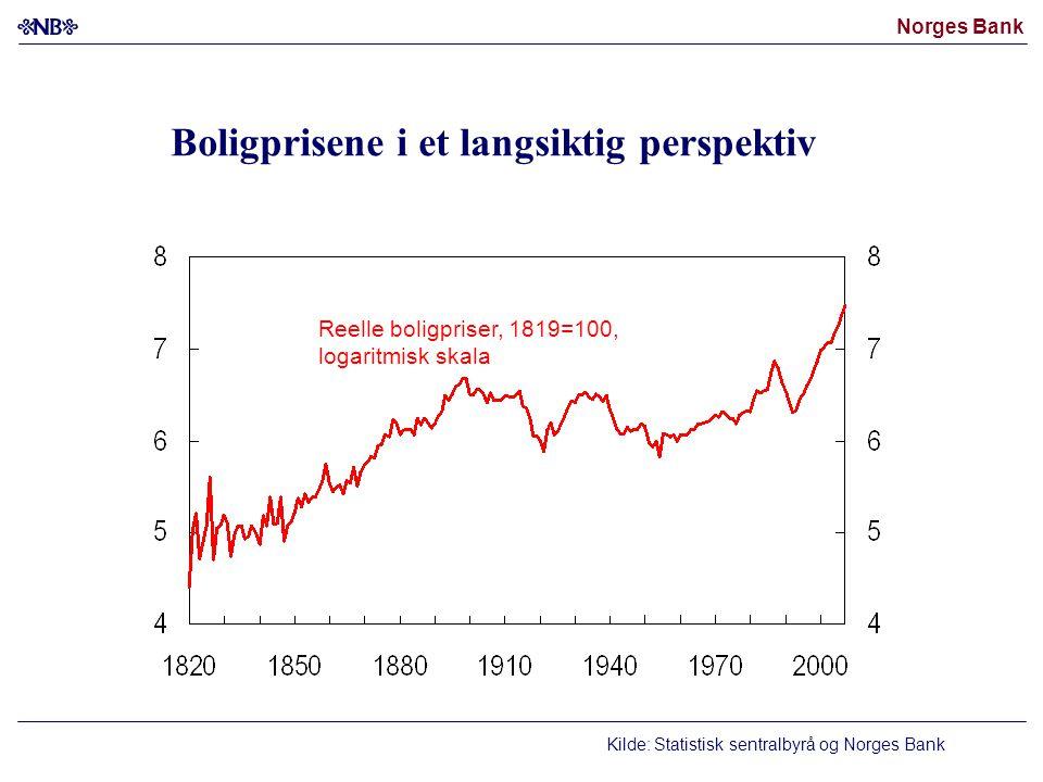 Boligprisene i et langsiktig perspektiv