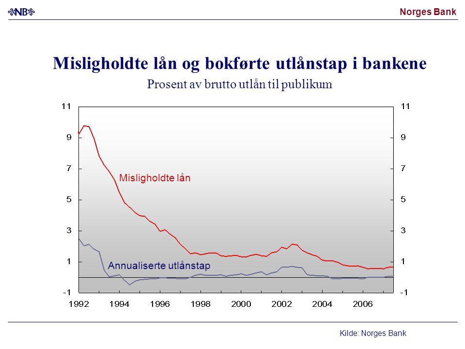 Misligholdte lån og bokførte utlånstap i bankene Prosent av brutto utlån til publikum