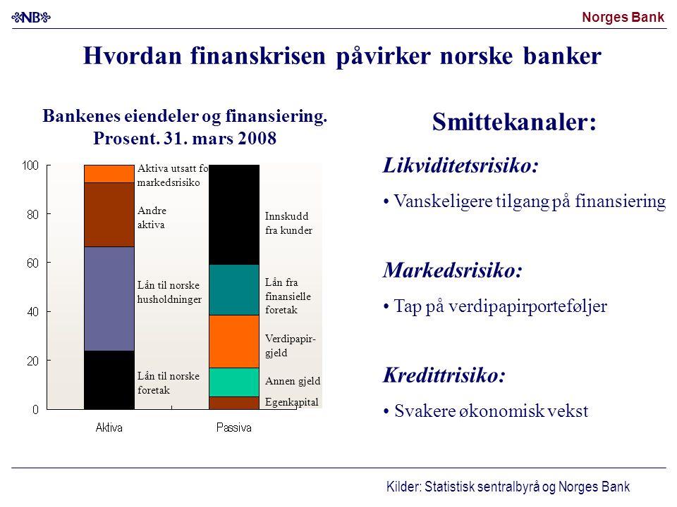 Hvordan finanskrisen påvirker norske banker