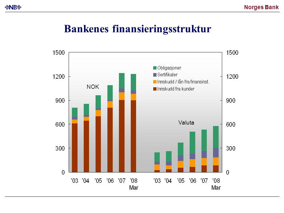 Bankenes finansieringsstruktur