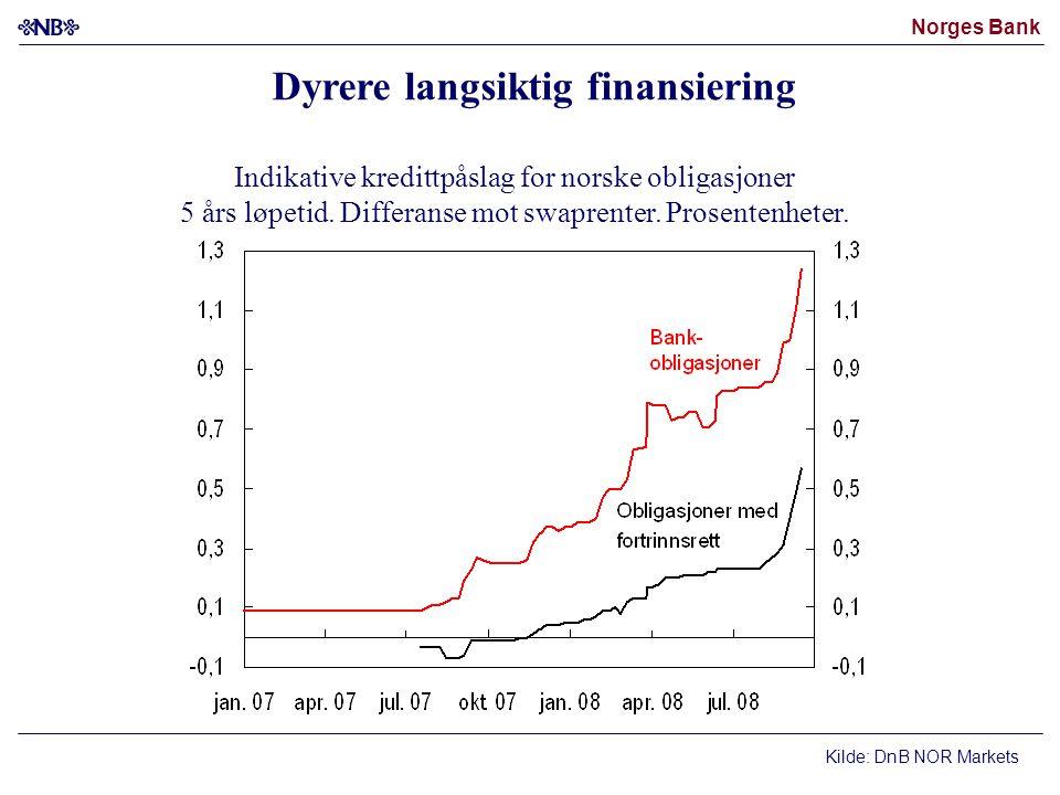 Dyrere langsiktig finansiering