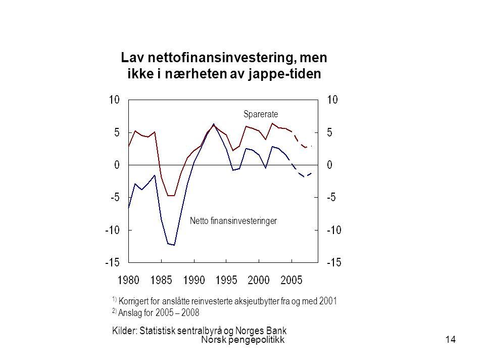 Lav nettofinansinvestering, men ikke i nærheten av jappe-tiden