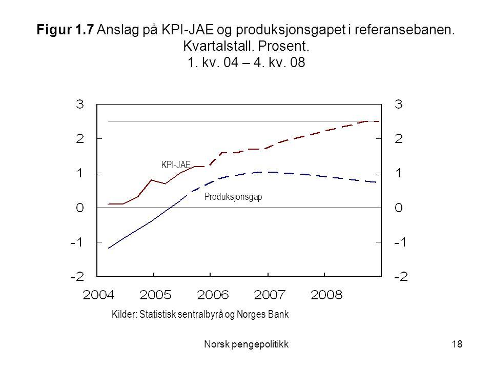 Figur 1. 7 Anslag på KPI-JAE og produksjonsgapet i referansebanen