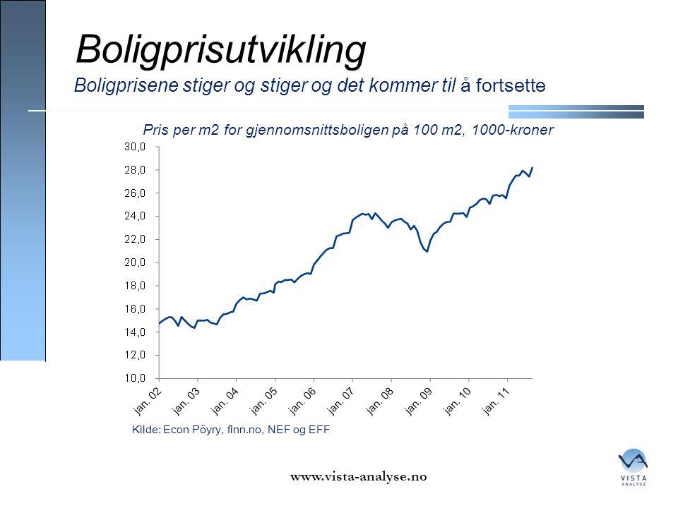 Boligprisutvikling Boligprisene stiger og stiger og det kommer til å fortsette. Pris per m2 for gjennomsnittsboligen på 100 m2, 1000-kroner.