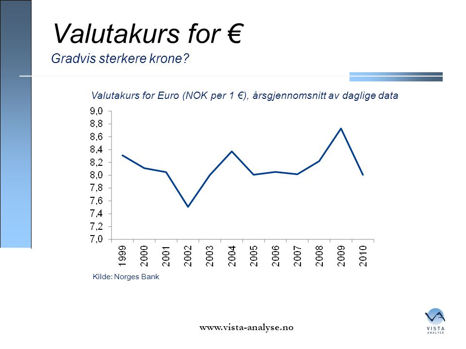 Valutakurs for € Gradvis sterkere krone