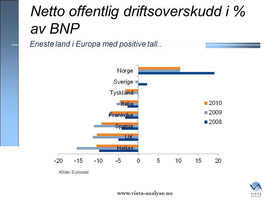 Netto offentlig driftsoverskudd i % av BNP