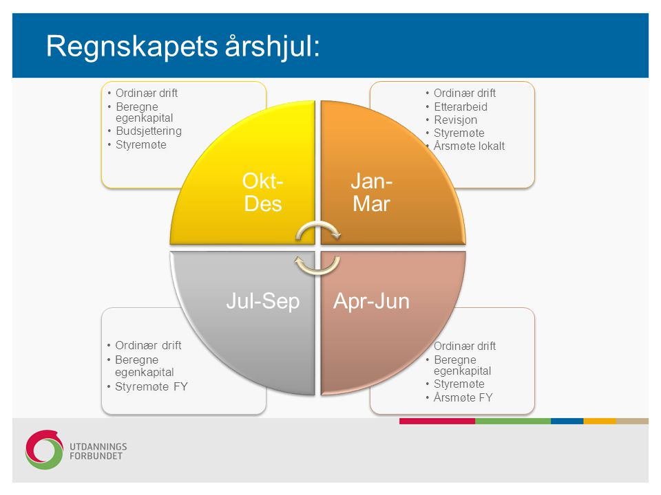 Regnskapets årshjul: Okt-Des Jan-Mar Apr-Jun Jul-Sep Styremøte FY