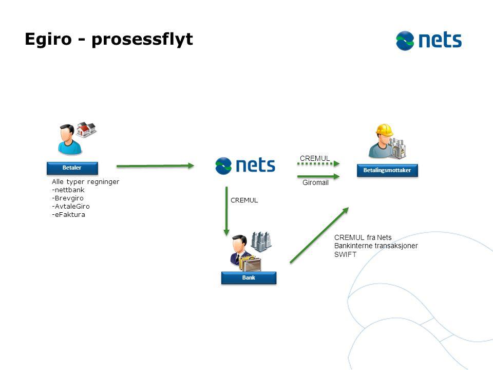 Egiro - prosessflyt CREMUL Alle typer regninger Giromail -nettbank