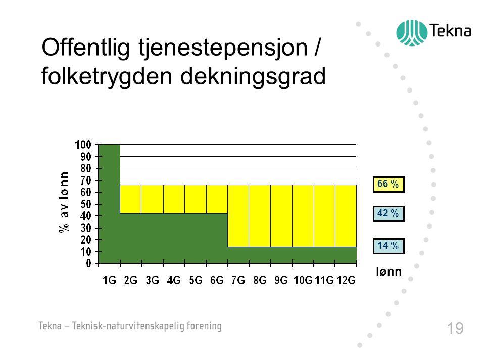 Offentlig tjenestepensjon / folketrygden dekningsgrad