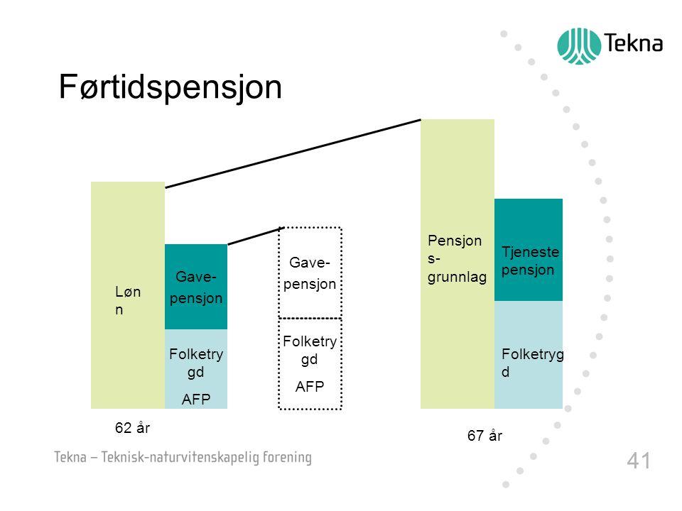 Førtidspensjon 67 år Pensjons- grunnlag Folketrygd Tjeneste pensjon