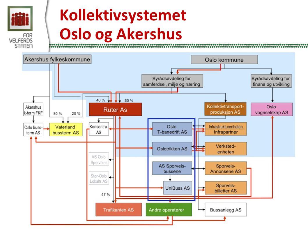 Kollektivsystemet Oslo og Akershus