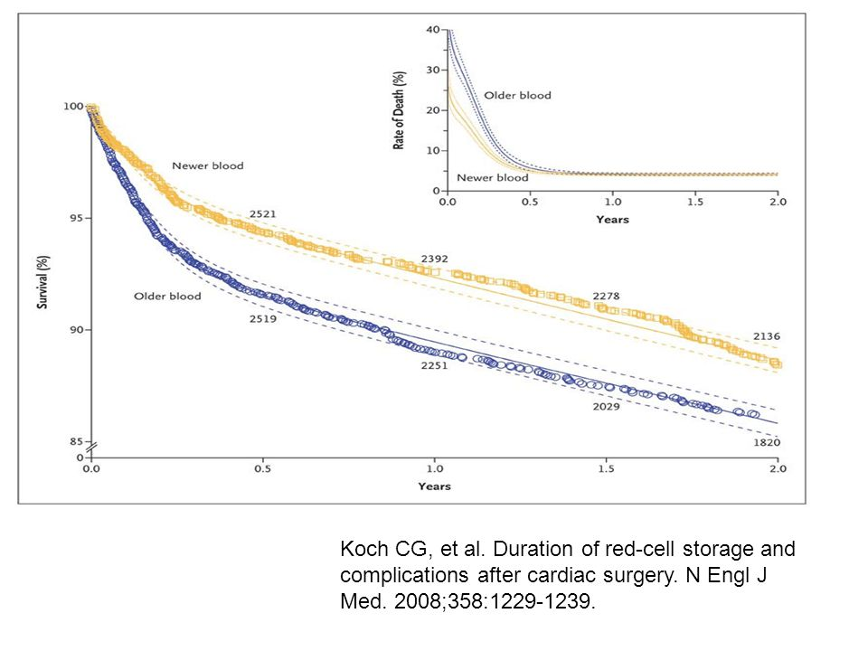 Koch CG, et al. Duration of red-cell storage and complications after cardiac surgery.