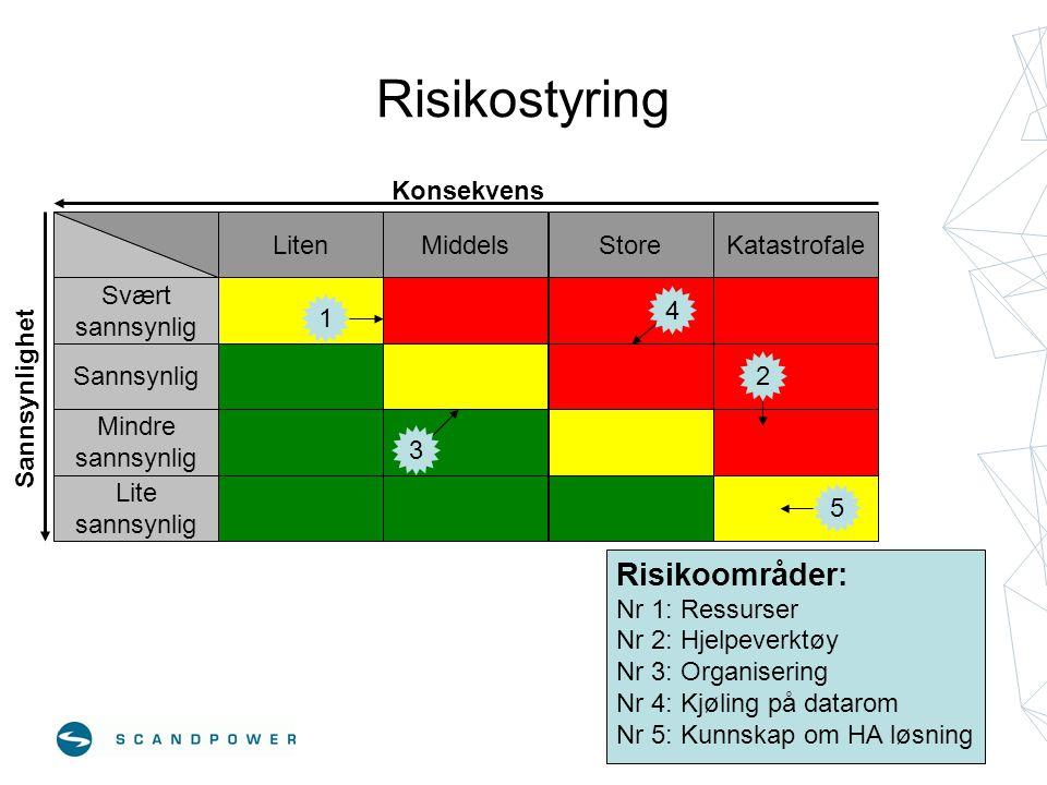 Risikostyring Risikoområder: Konsekvens Svært sannsynlig Sannsynlig