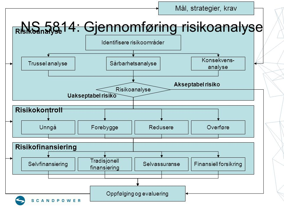 NS 5814: Gjennomføring risikoanalyse
