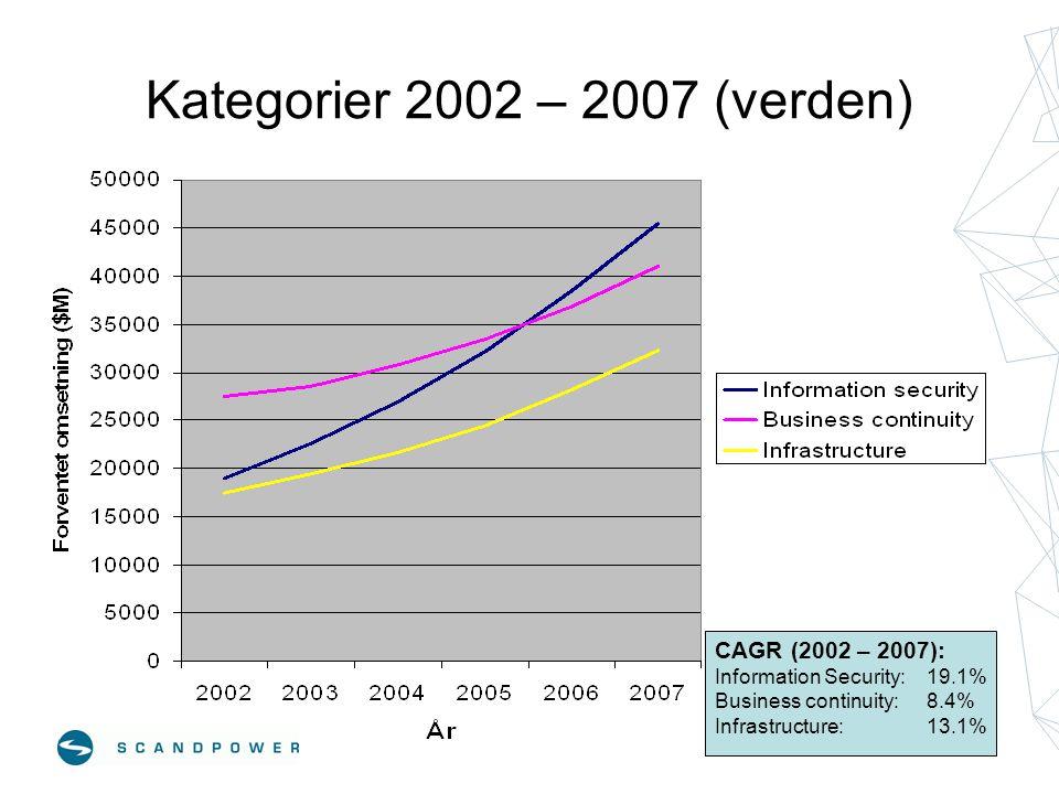 Kategorier 2002 – 2007 (verden) CAGR (2002 – 2007):
