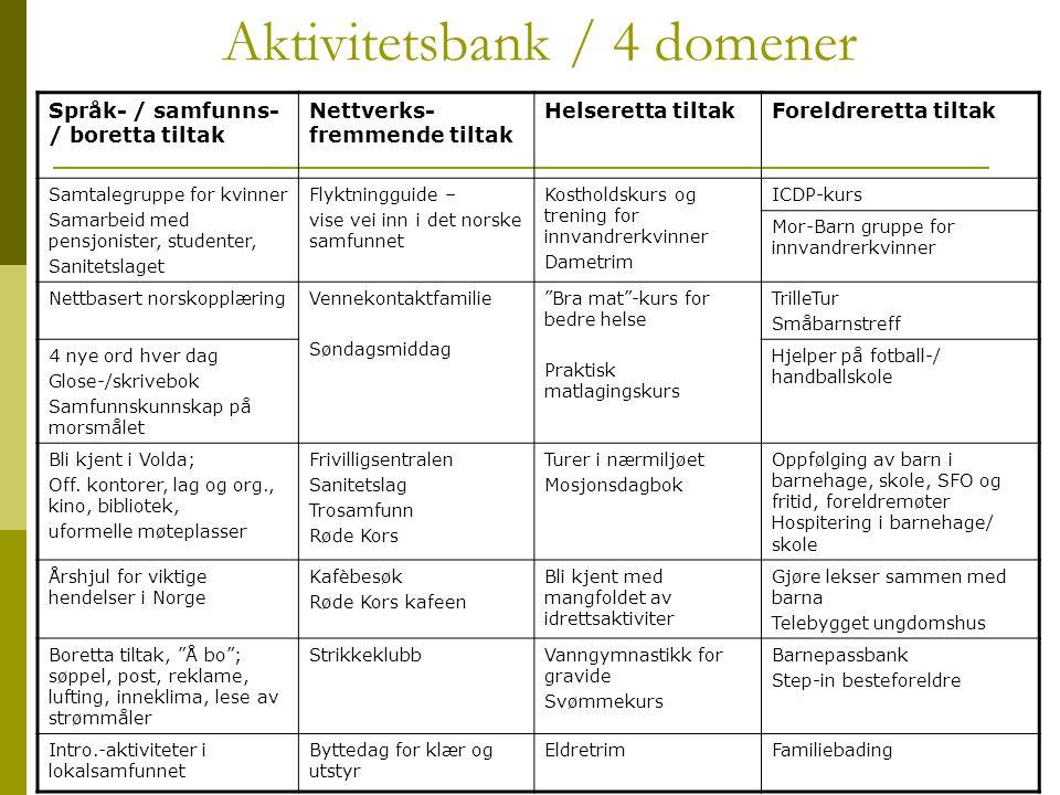 Aktivitetsbank / 4 domener