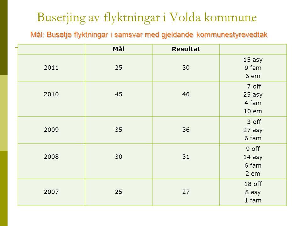 Busetjing av flyktningar i Volda kommune