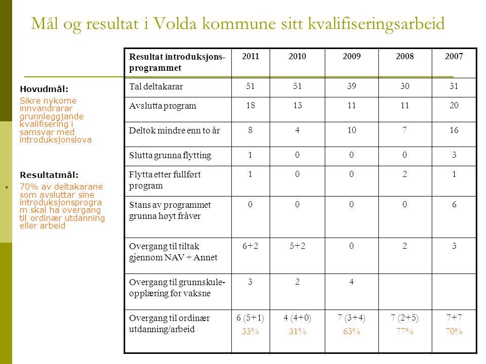 Mål og resultat i Volda kommune sitt kvalifiseringsarbeid