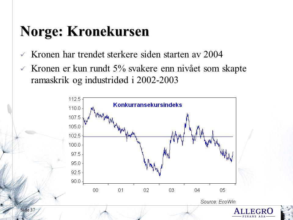 Norge: Kronekursen Kronen har trendet sterkere siden starten av 2004