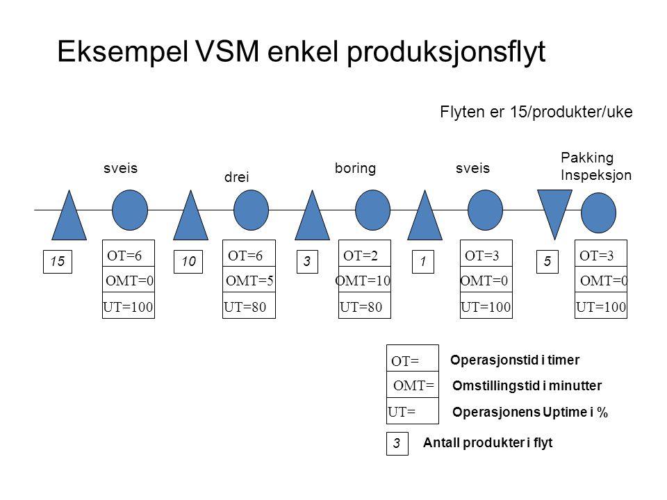 Eksempel VSM enkel produksjonsflyt