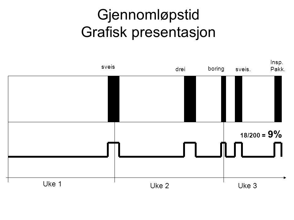 Gjennomløpstid Grafisk presentasjon Uke 1 Uke 2 Uke 3 18/200 = 9%
